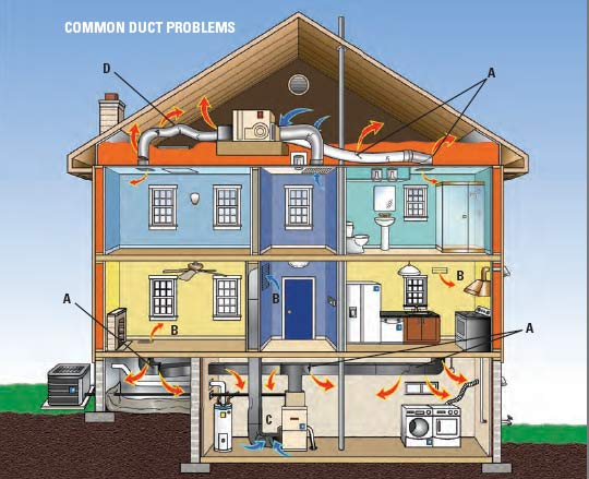 Common Problems With Heating And Cooling Ducts All